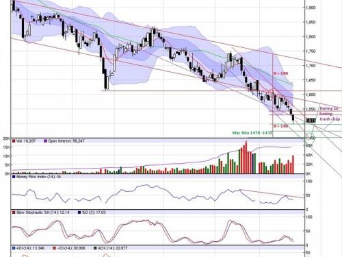 Phân tích kỹ thuật thị trường cà phê ngày 23/09/2015