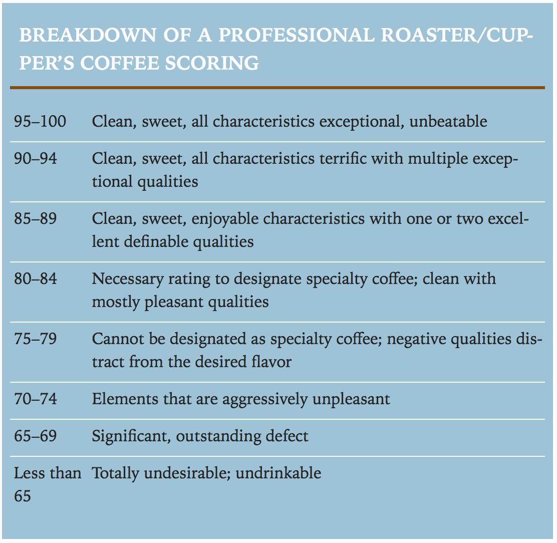 Thang điểm đánh giá specialty coffee của SCAA. Nguồn: sách Joe on coffee.